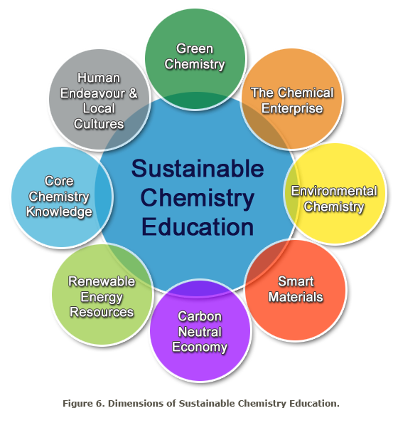 sustainable chemistry The earth's natural resources are finite and easily compromised by contamination from industrial chemicals and byproducts from the degradation of consumer products.